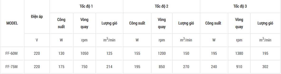 bảng thộng số quạt di động deton