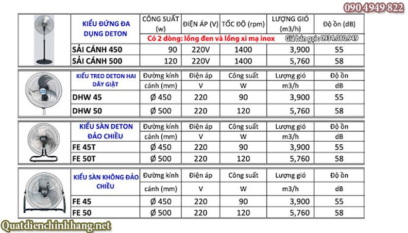 Quạt sàn xi mạ inox deton FE-50